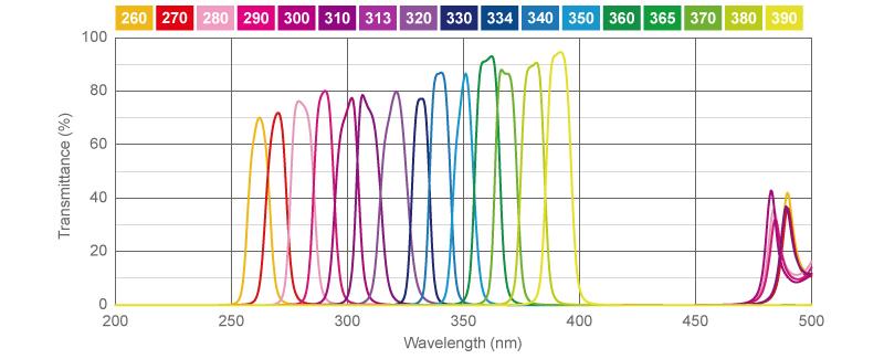 High Transmission UV Bandpass Filters | Asahi Spectra USA Inc