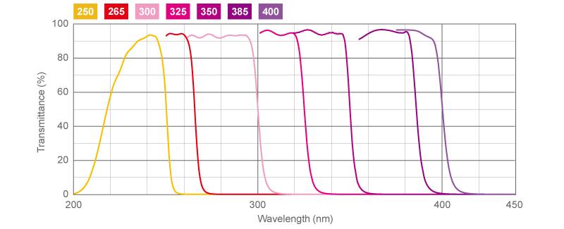 UV Shortpass Filters | Asahi Spectra USA Inc