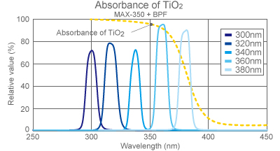 figure Light absorbance of TiO2 and Max-350 + bandpass filter