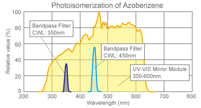 figure Photoisomerization of Azobenzene